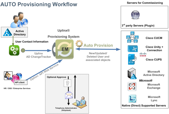 Auto Provisioning of Cisco Phones