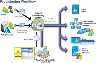 provisioning_workflow