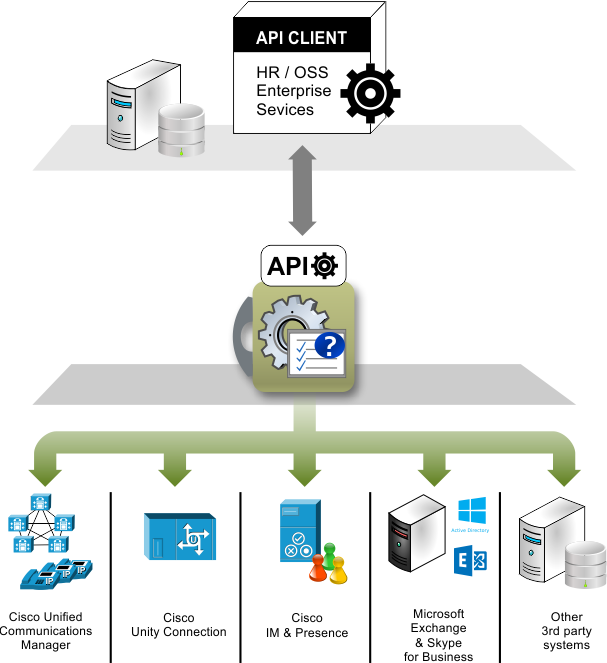 API to integrate Cisco Unified Communications with Enterprise Configuration Management Systems