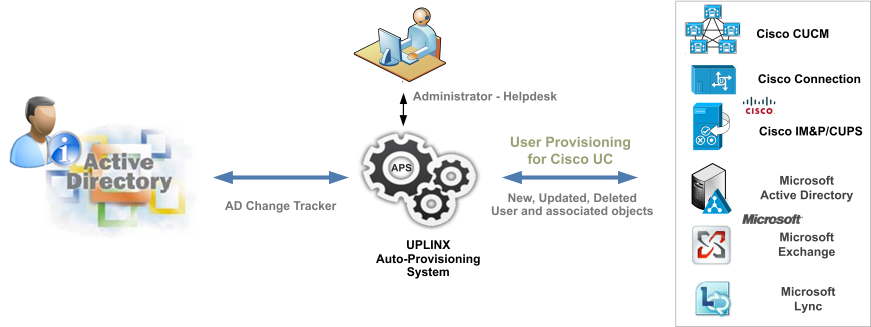 Zero Touch Auto-Provisioning for Cisco End-Users – Uplinx